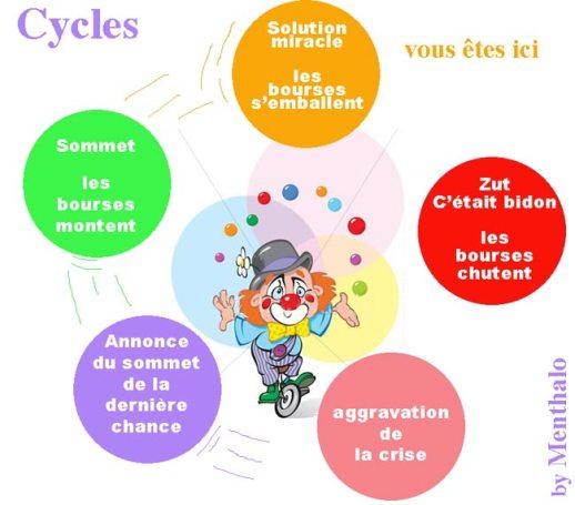 la crise et l'Europe - Page 3 Cycles