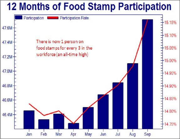 food stamps participation