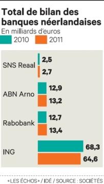 bilan banques pays-bas