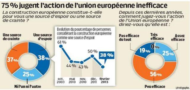 Extraordinaire : l'austérité est une erreur mathématique ! Europe-et-franc3a7ais-sondage