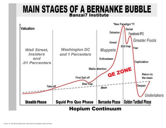 stages bernanke bubble