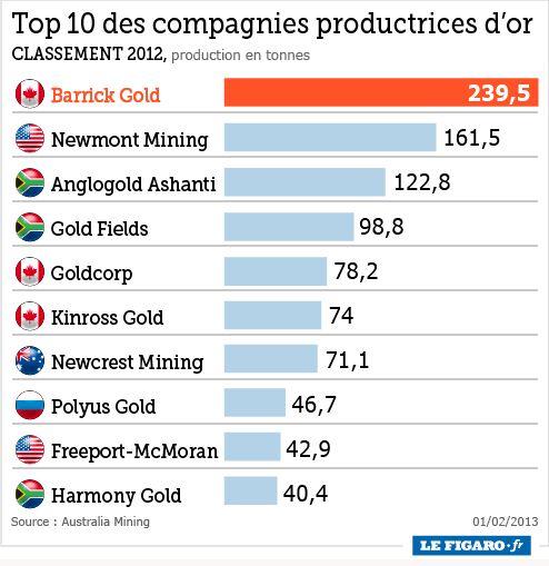 top 10 principales sociétés productrices or
