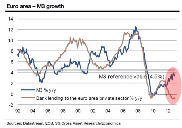 M3 Credit February Europe