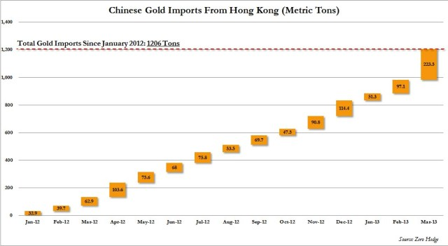 Chinese Gold Imports March