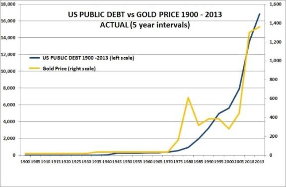 dette-us-prix-or