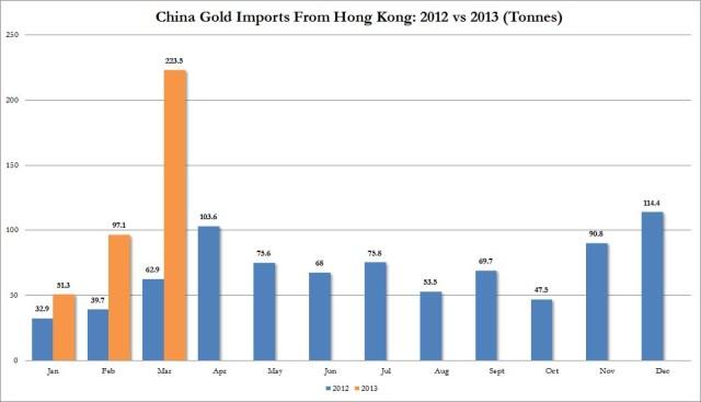 HK imports 2012-2013