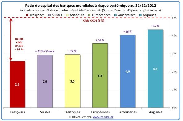 12-ratio-capital-sifi-pays