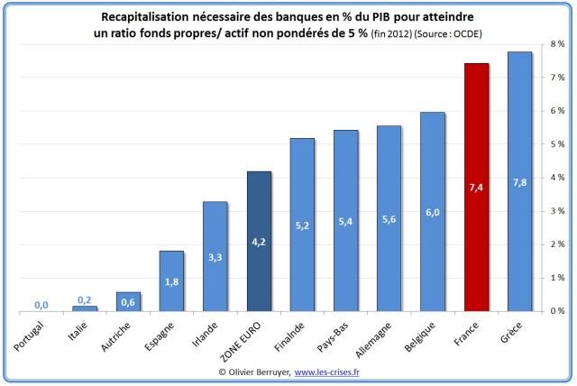 31-recapitalisation-ocde