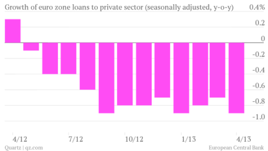 credit_contraction-to-private-sector-seasonally-adjusted-y-o-y-_chart-1