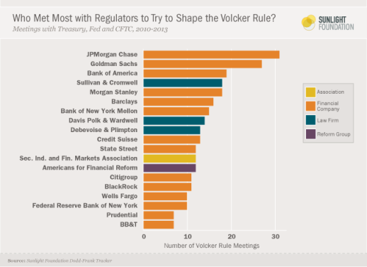 quelle volcker rule lobbying