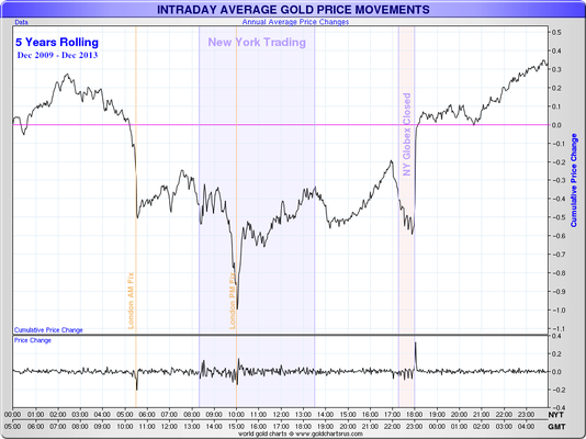 gold-price-rigging-manipulation-suppression-fix-goldsilver_com