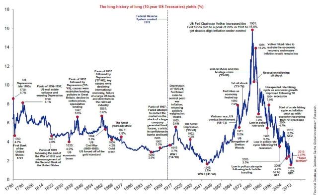 La longue histoire des rendements des bons du Trésor
