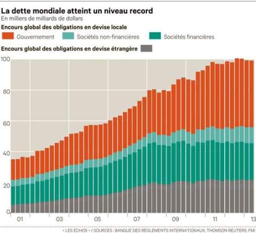 dette mondiale record