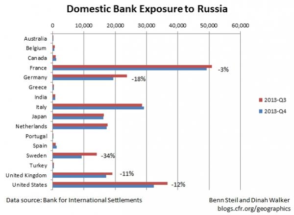 exposition banques francaises a la russie
