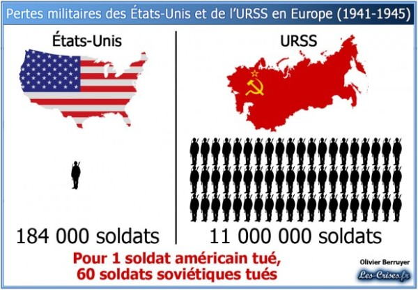pertes-militaires-ww2-europe-usa-urss