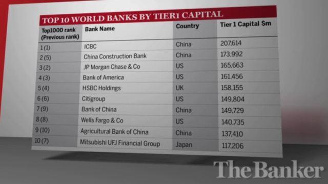 top-10-world-banks-the-banker