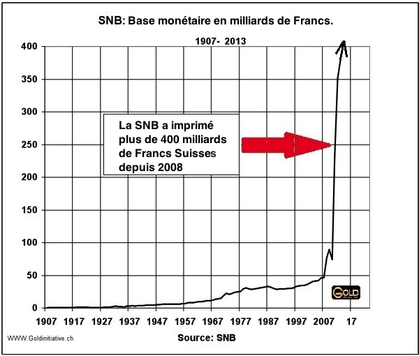 base-monetaire-snb