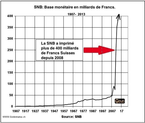 base-monetaire-snb