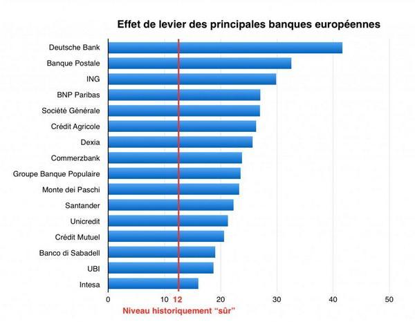 effet de levier banques europeennes