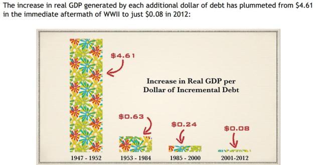 increase in real gdp per dollar of incremental debt