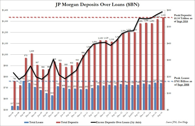 jp morgan deposits over loans