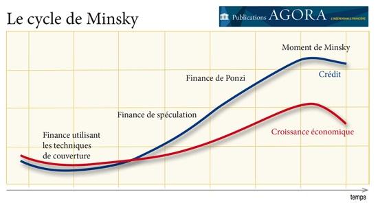 Moment-de-Minsky-chronique-agora