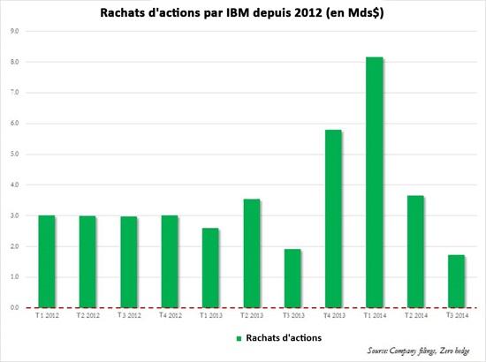 rachat actions ibm