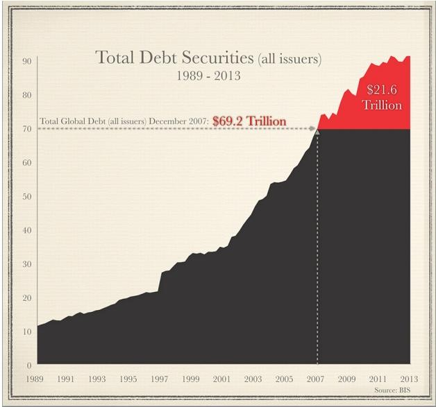 total debt securities