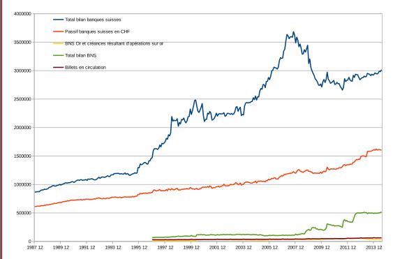 graphique-banques-suisses-vs-bns-bernard-dugas