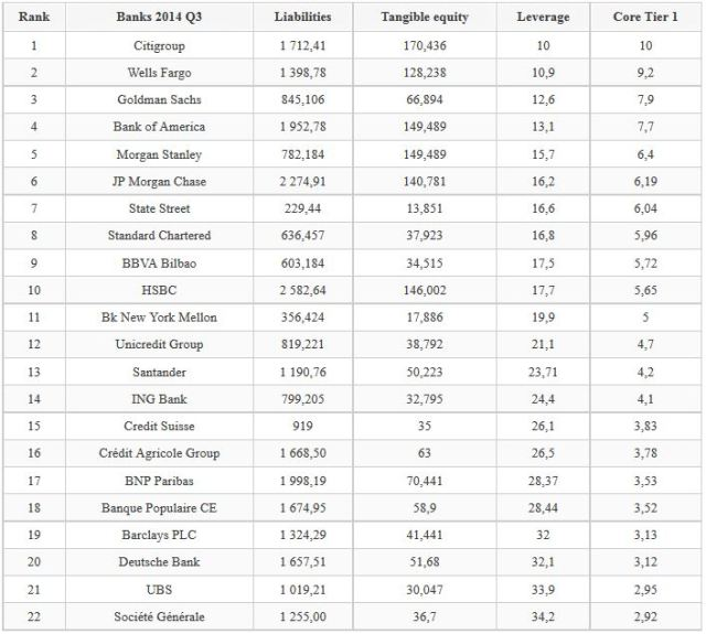 Jean-Pierre CHEVALLIER Leverage des banques systémiques mondiales 3° trimestr_2014