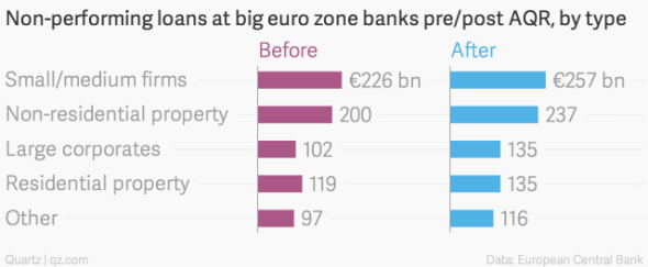 non-performing-loans-at-big-euro-zone-banks-pre-post-aqr-by-type-before-after_chartbuilder