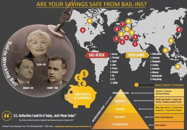 bail_ins_goldcore