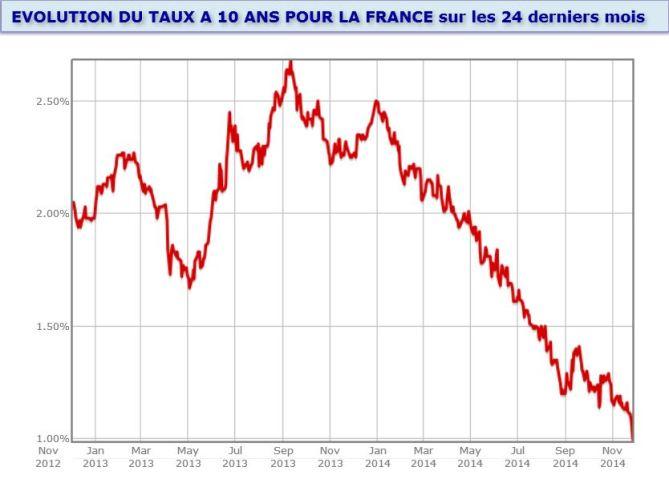 HISTORIQUE TAUX DE REFERENCE OAT 10 ans FRANCE et EUROPE