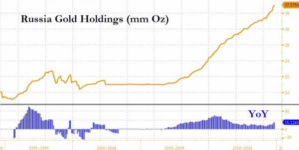 russian-gold-holdings-december-2014