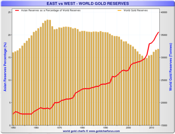 east-west-world-gold-reserves