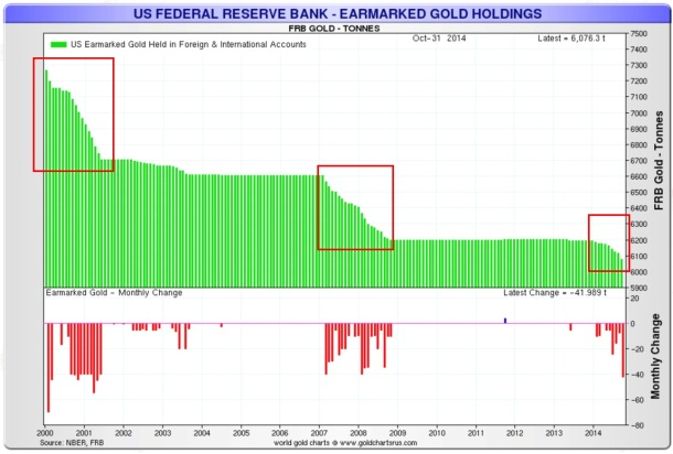 us-federal-reserve-bank-earmarked-gold-holdings