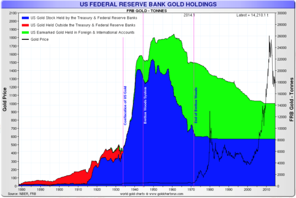 us-reserve-federal-bank-gold-holdings