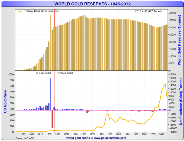 world-gold-reserves