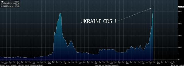 CUKR1U5-Curncy-UKRAIN-CDS-USD-S-2015-02-26-09-45-25