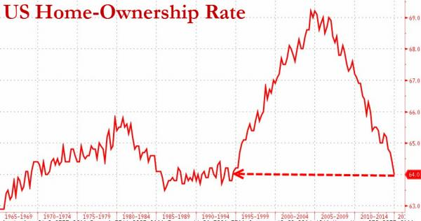 housing chart