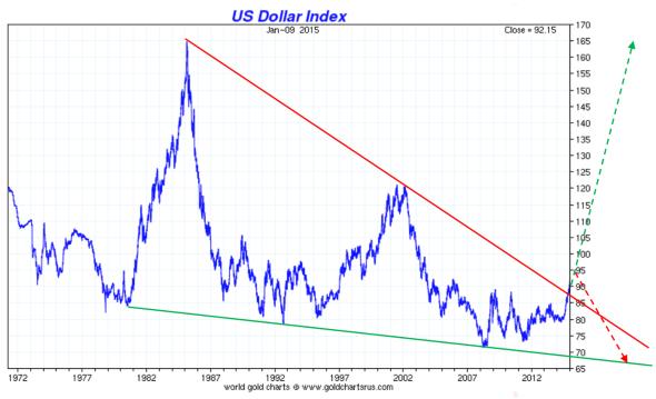 us-dollar-index