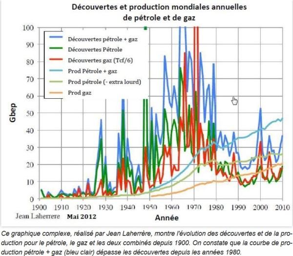 Découvertes de pétrole et de gaz_ les plus mauvais chiffres depuis 1952 - 2