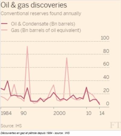Découvertes de pétrole et de gaz_ les plus mauvais chiffres depuis 1952 - 3