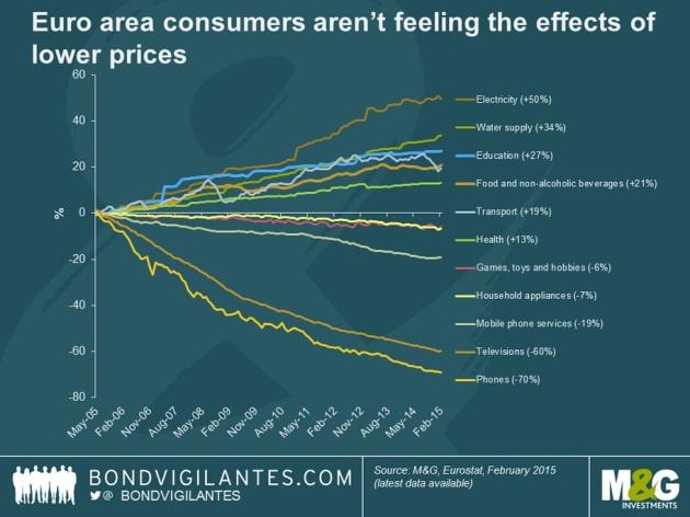 La déflation en un graphique pourquoi vous ne constatez pas la baisse des prix