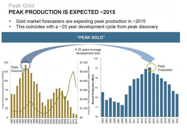 Mark OByrne Peak Gold in 2015 Goldman Sachs Research Warns of Peak Gold Production