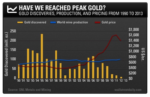 Mark OByrne-Peak Gold in 2015-Goldman Sachs Research Warns of Peak Gold Production