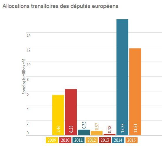 27.6 millions d'euros de primes de départ pour les députés européen