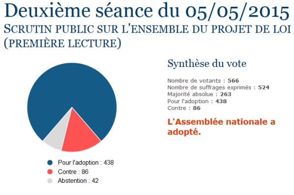 loi renseignement_05_05_2015 - Assemblée nationale