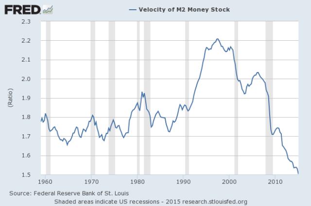 Velocite-Monnaie-Fed-M2
