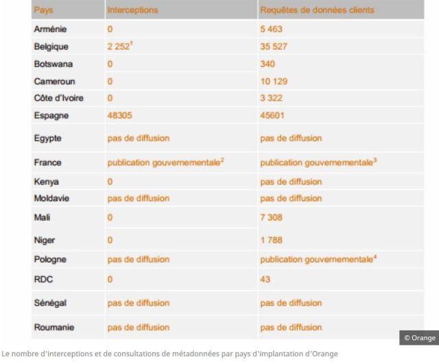 Orange dévoile ses chiffres en matière de surveillance — RT en Français